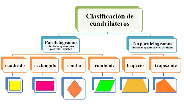 Cuadrilateros y sus propiedades educadoras cut mexicali - Inmobiliaria origen ...