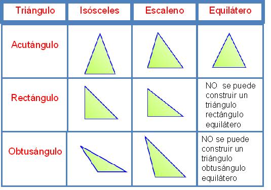 Triángulos: equilateros, isósceles y escalenos. | Educadoras CUT ...